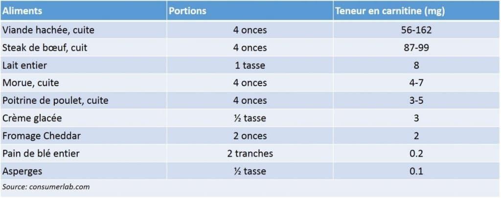 Tableau 1: Sources alimentaires de carnitine