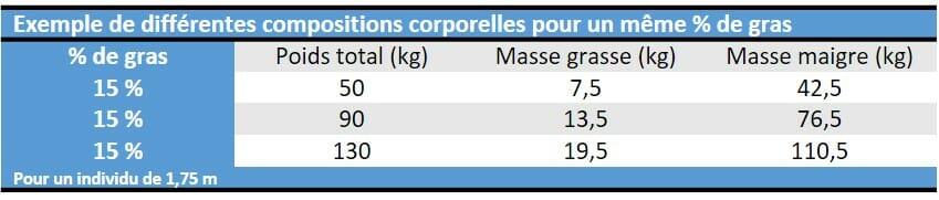 Pourcentage de gras tableau 1